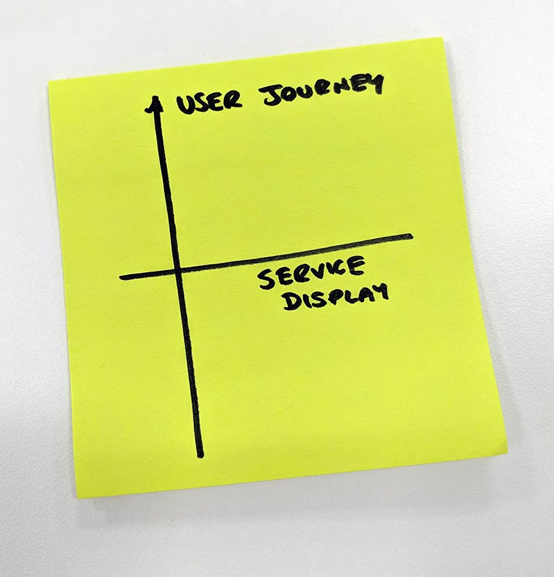 Post-it note diagram of a vertical user journey axis crossed by a horizontal service display axis